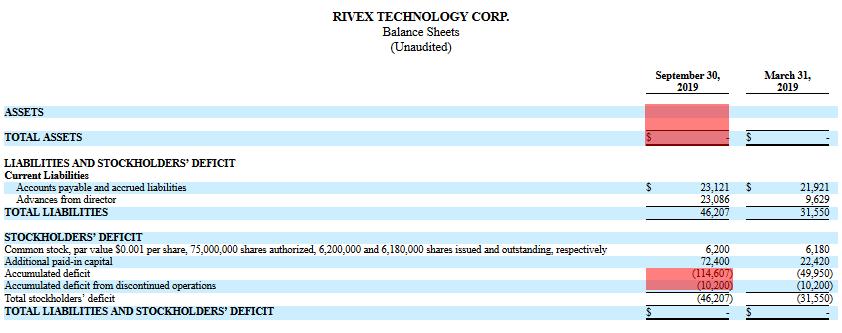 RIVX short report