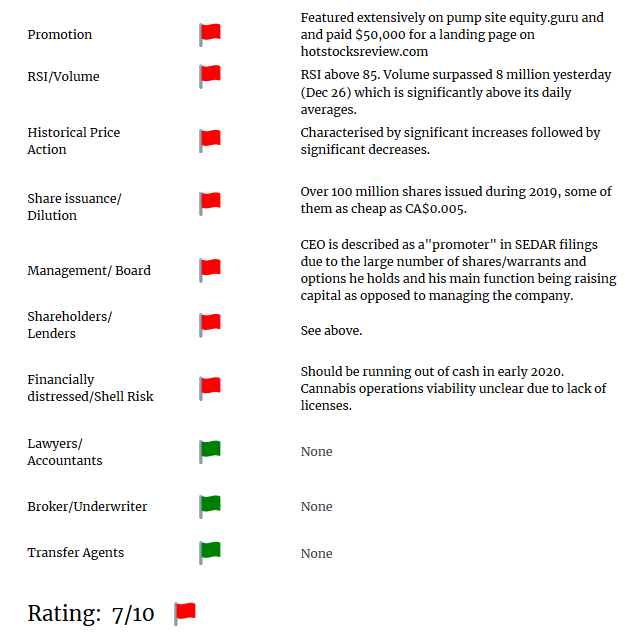 ISCNF short report red flags