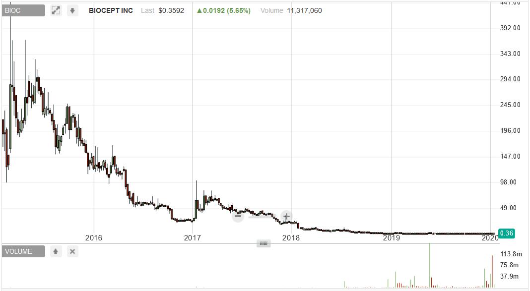 CETX short report BIOC chart