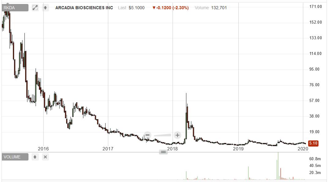 CETX short report RKDA chart