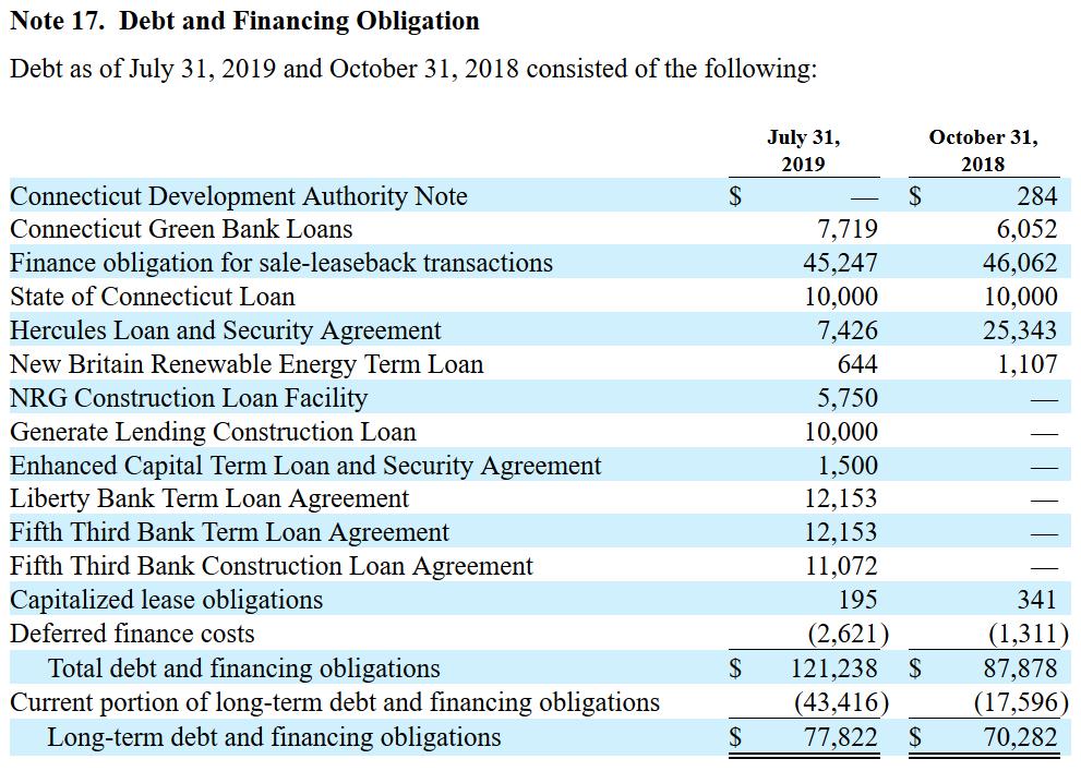 FCEL short report debt