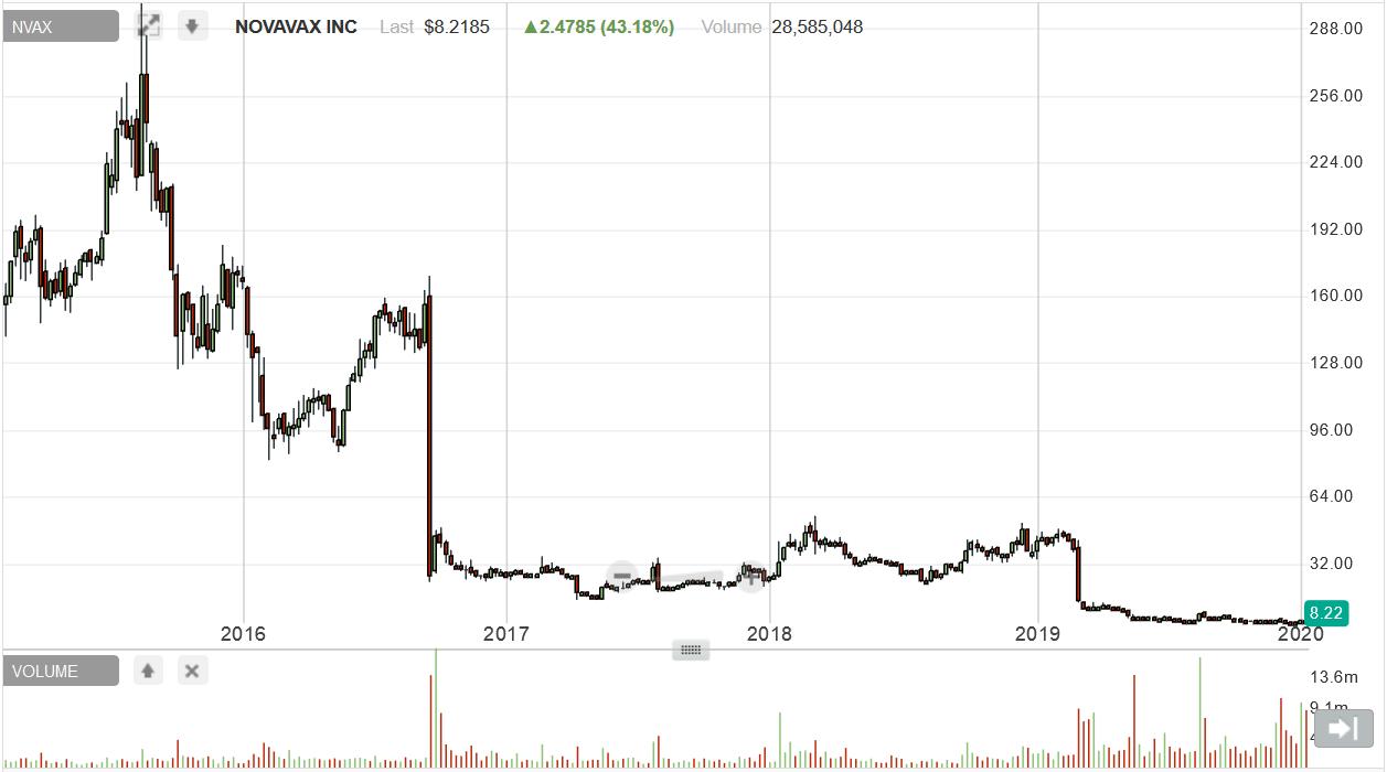 NVAX short report price history