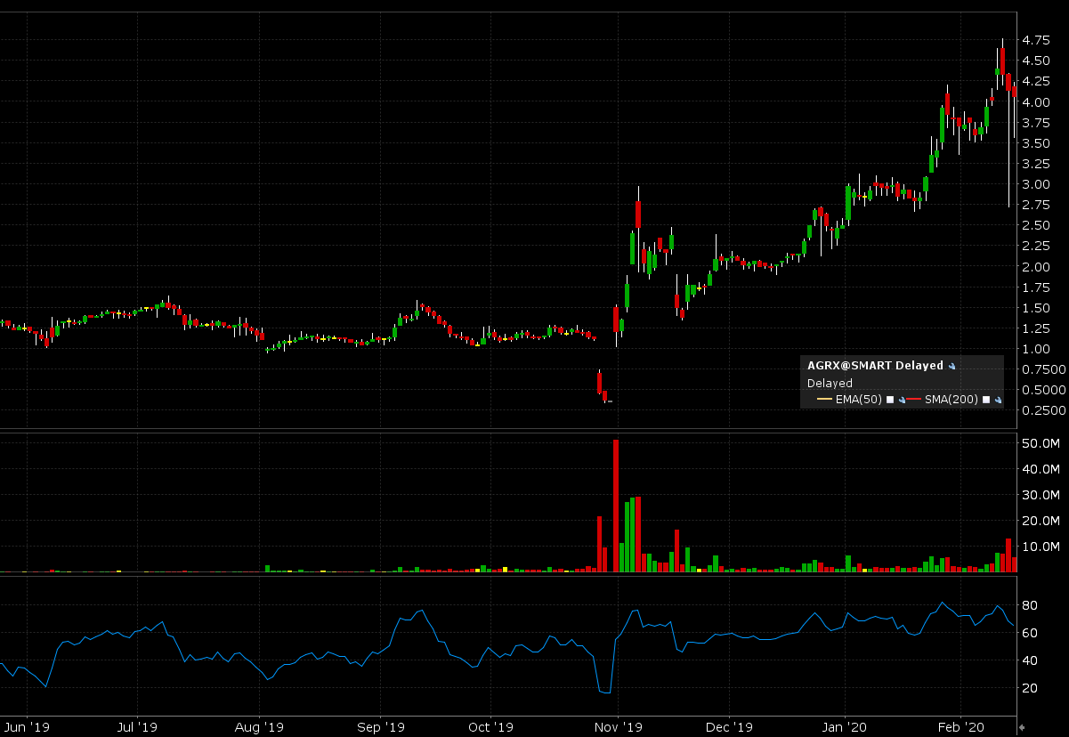 AGRX short report candles