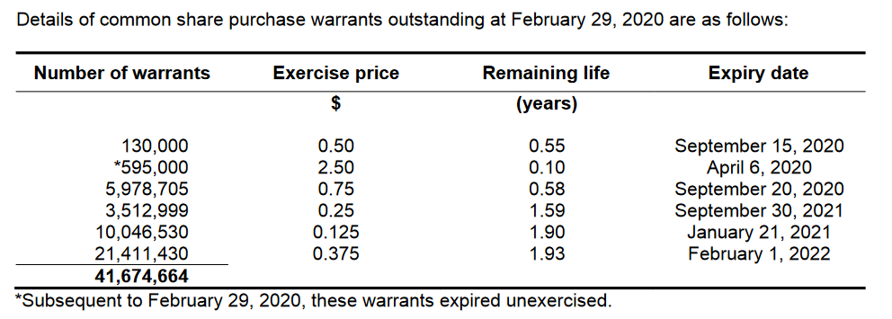 LIACF warrants 2