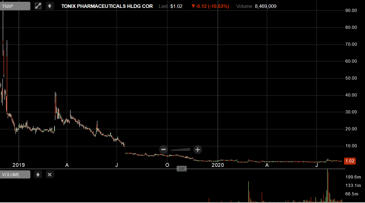 Iroquois Capital Management LLC TNXP long term