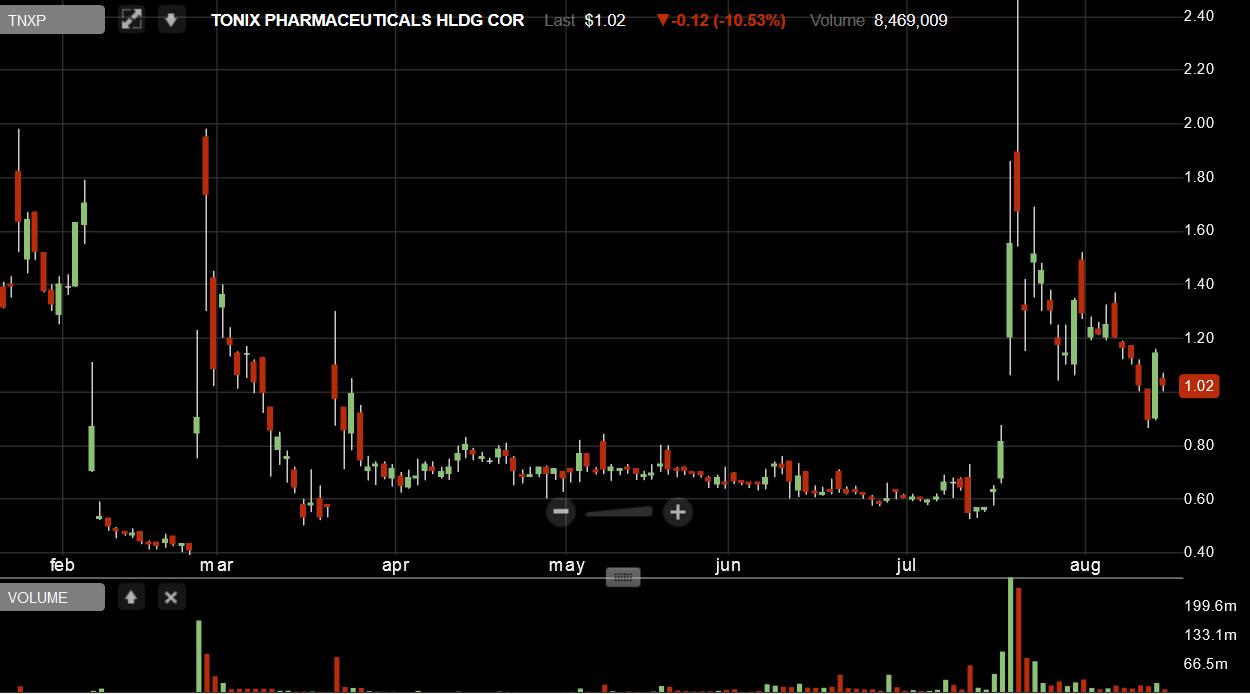 Iroquois Capital Management LLC TNXP price spike