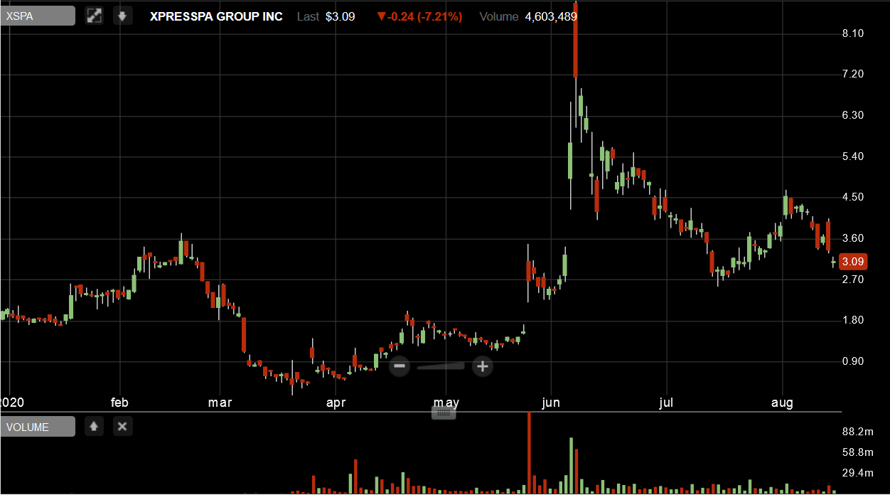 Iroquois Capital Management XSPA spike