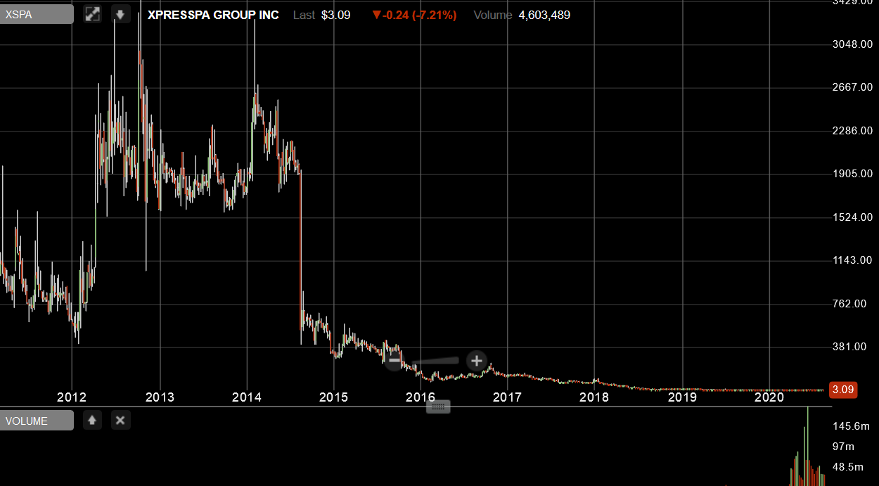 Iroquois Capital Management LLC XSPA long term price decline