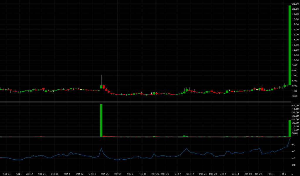 BPTH trade alert