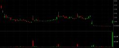 TNXP investor warning candles