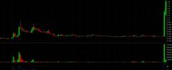 OCGN trade alert