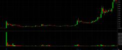 GEVO trade alert